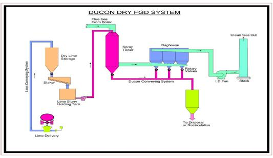 Dry FGD - Ducon dry flue gas desulfurization system